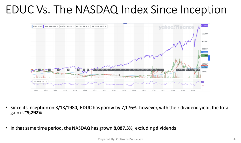 Educational Development Corp. EDUC Stock Has Outperformed the NASDAQ Since It IPO'd In 1980