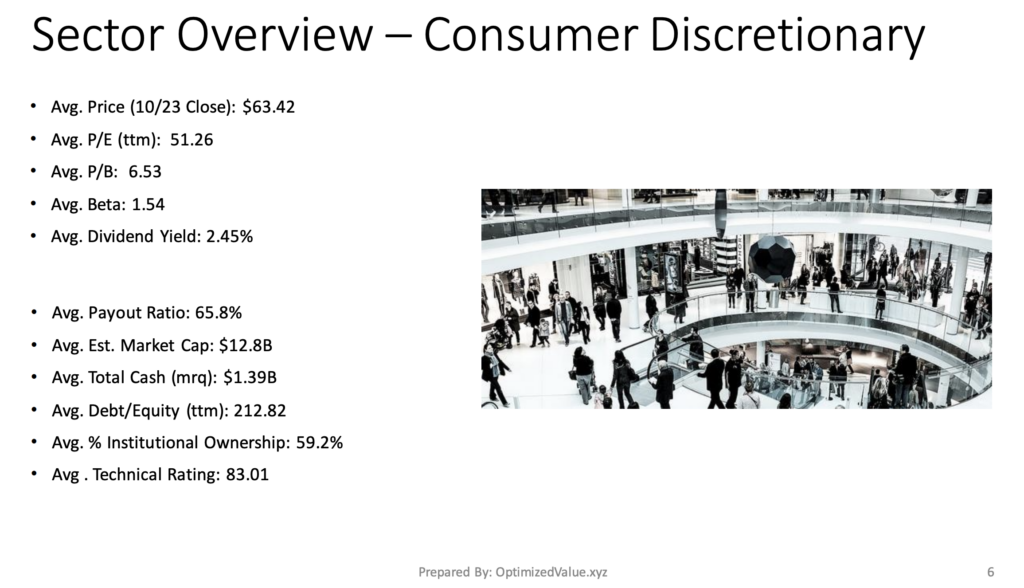 Consumer Discretionary Sector Average Stock Fundamentals
