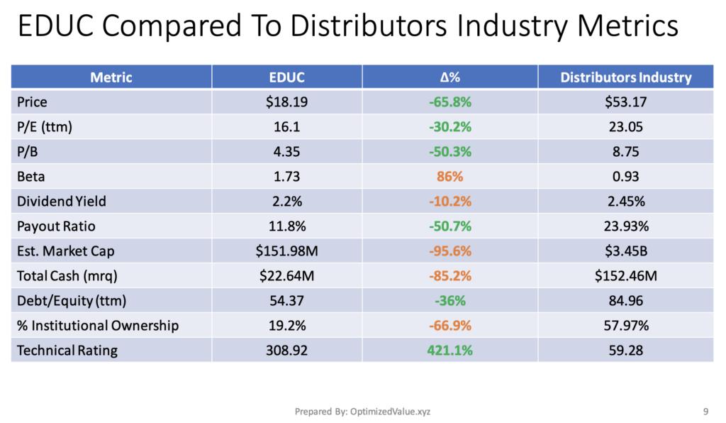 Educational Development Corp EDUC Stock Fundamentals Vs. The Distributors Industry Averages