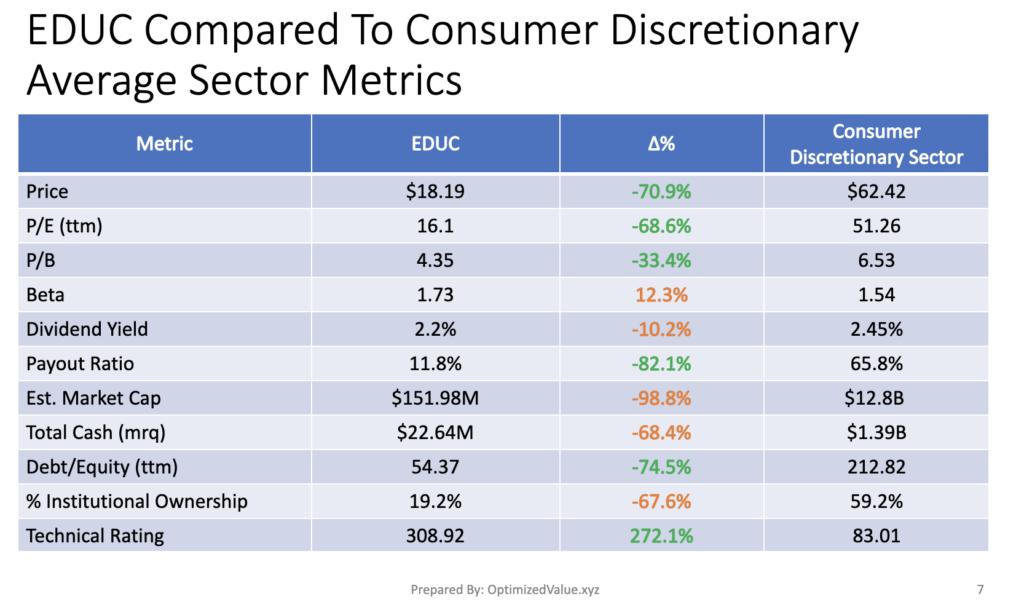 Educational Development Corp. EDUC Stock Fundamentals Vs. The Consumer Discretionary Sector Averages