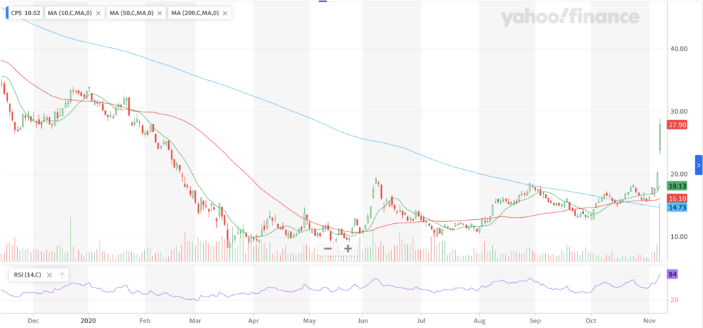 Cooper-Standard Holdings Inc. CPS Stock Technical Performance For The Past Year