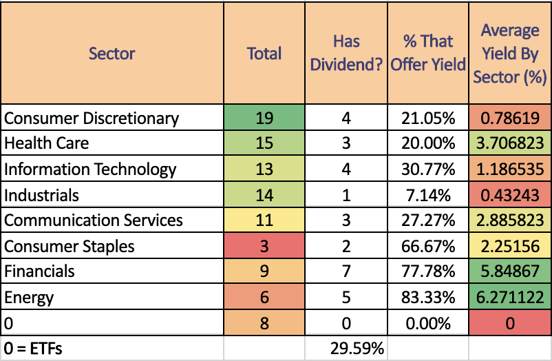 Sector Breakdown Of The 100 Most Owned Stock List On Robinhood