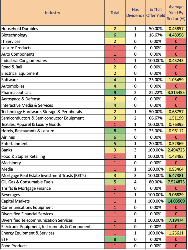 Top 100 Robinhood Owned Stocks, Broken Down By Industry