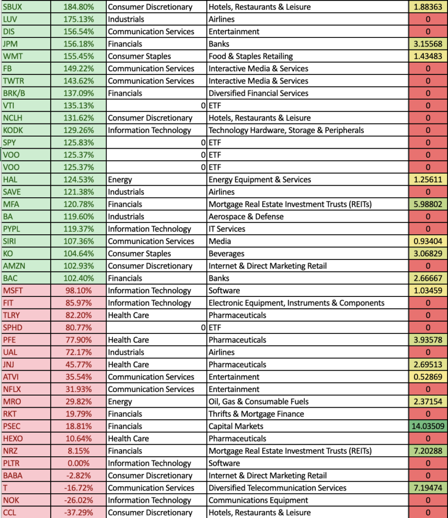 Breaking Down The Technical Strength & Dividend Yields offered b y Stocks & ETFs in the Robinhood Top 100 Most Owned Securities List (2/3)