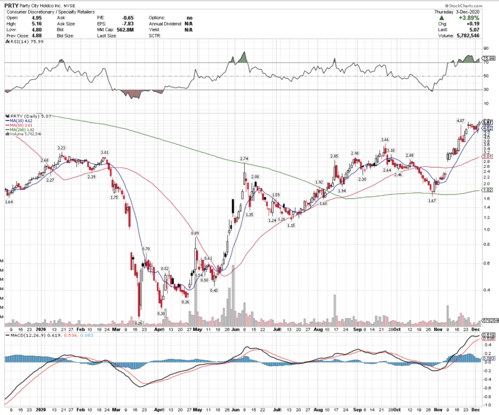 Party City Holdco Inc. PRTY Stock Analysis