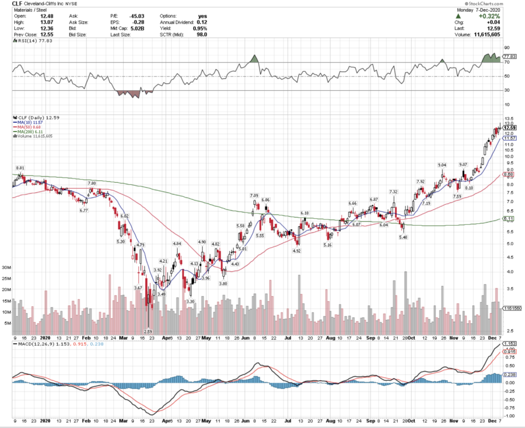 Cleveland-Cliffs Inc. CLF Stock Technical Performance For The Last Year