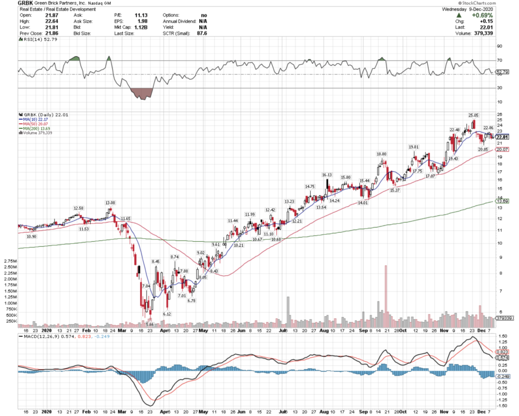 Green Brick Partners, Inc. GRBK Stock Technical Performance For The Last Year