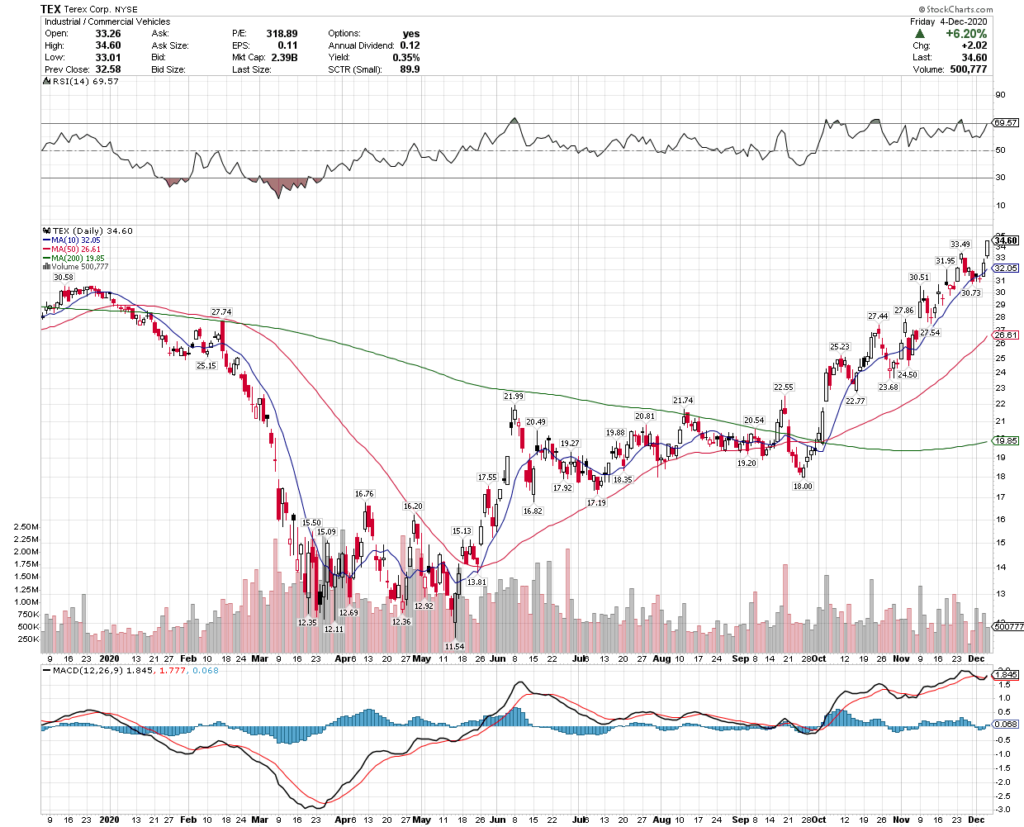 Terex Corporation TEX Stock Technical Performance For The Last Year