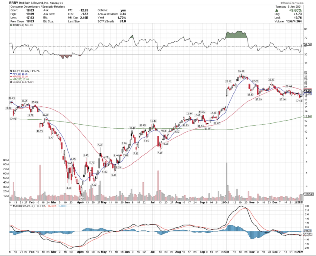 Bed, Bath & Beyond BBBY Stock Technical Performance For The Last Year