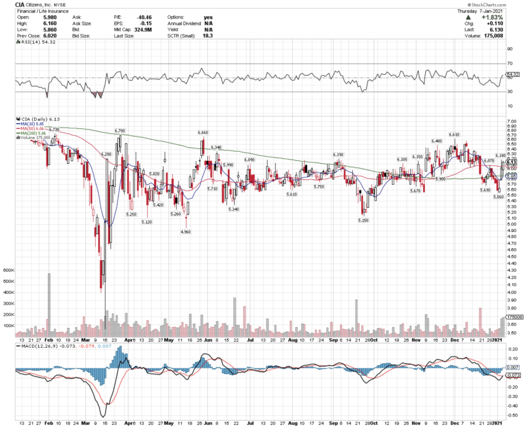Citizens, Inc. CIA Stock Technical Performance For The Last Year