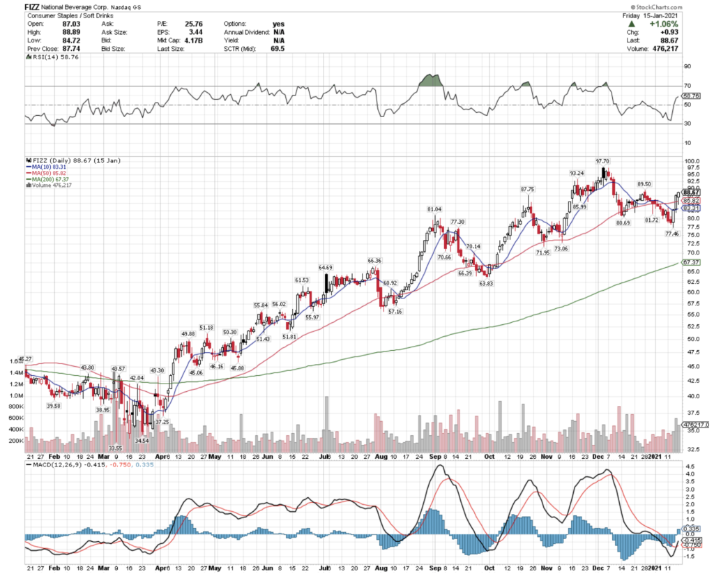 National Beverage Corp. FIZZ Stock Technical Performance For The Last Year