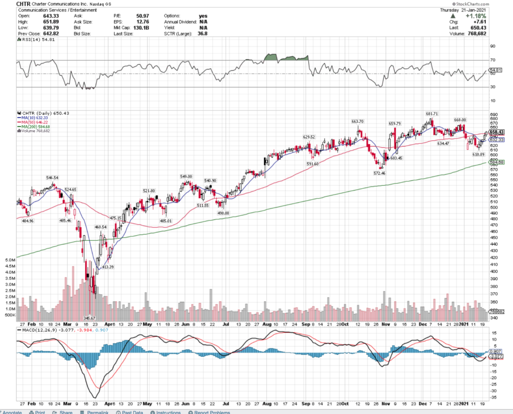 Charter Communications Inc. CHTR Stock Technical Performance For The Last Year