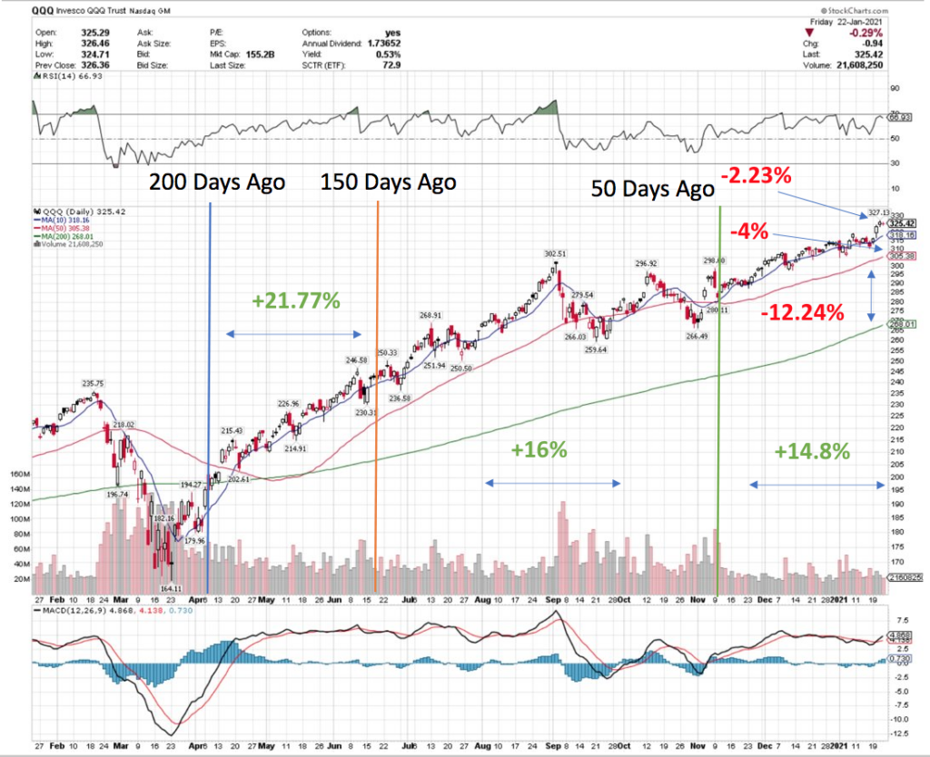 NASDAQ QQQ Recovery 200 Days to 150 Days Ago Far Outpaces The Last 50-100 Day's Performance