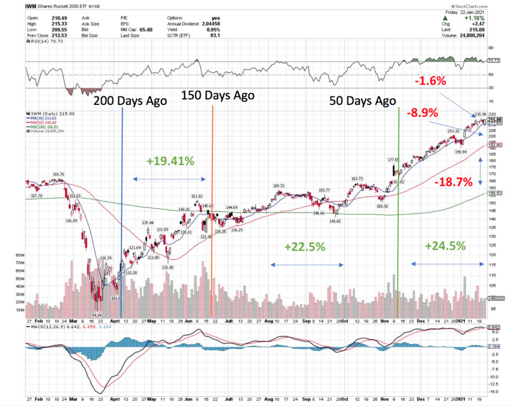Russell 2000 IWM Has Outperformed Recently Compared To Its Spring of 2020 Recovery