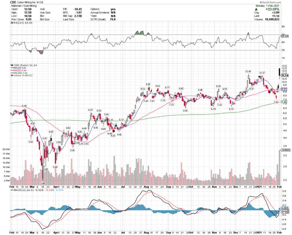 Coeur Mining Inc. CDE Stock Technical Performance For The Past Year