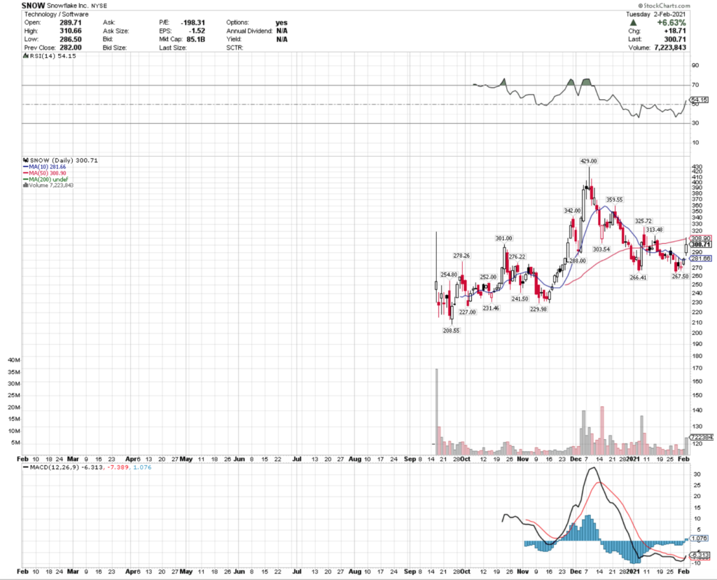 Snowflake Inc. SNOW Stock Technical Performance For The Last Year