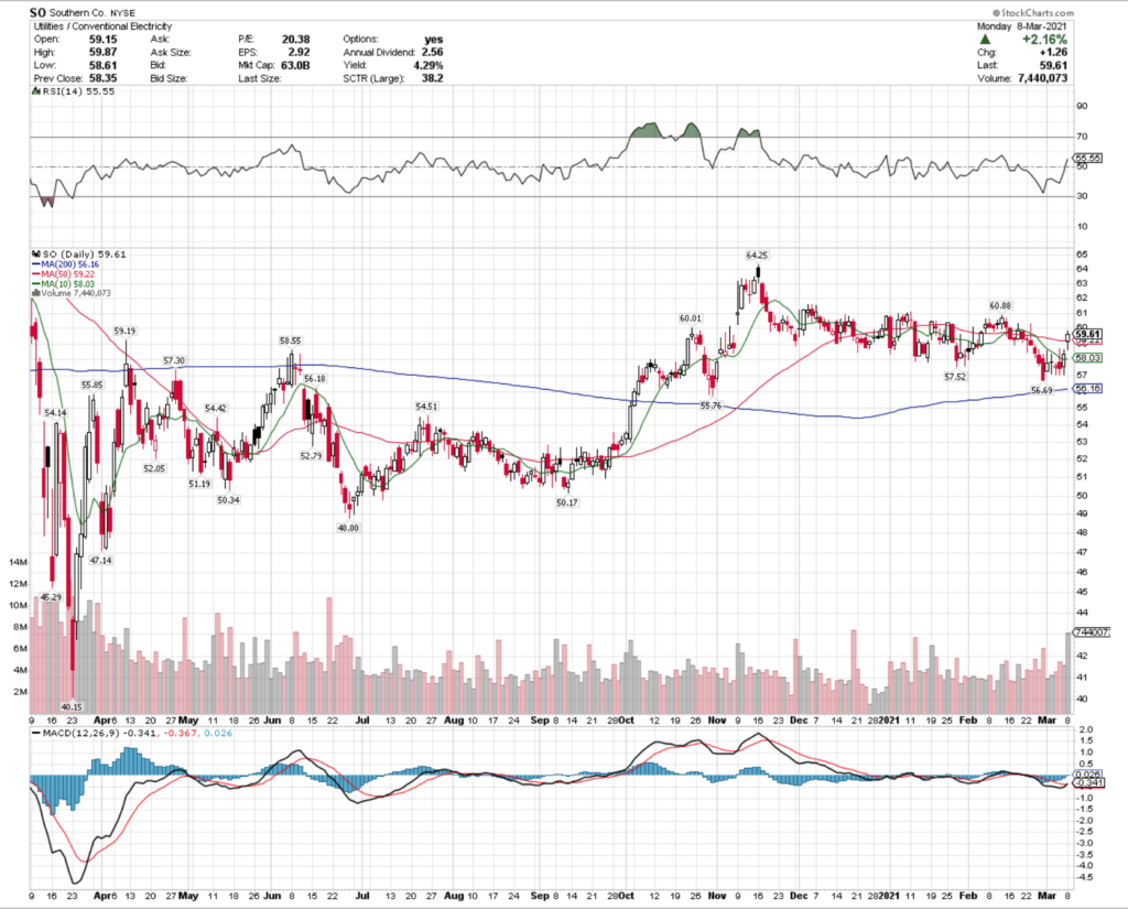 Southern Co. SO Stock Technical Performance For The Last Year