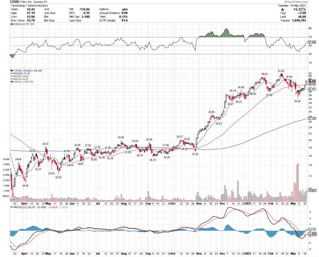 Cohu, Inc. COHU Stock Technical Performance For The Last Year