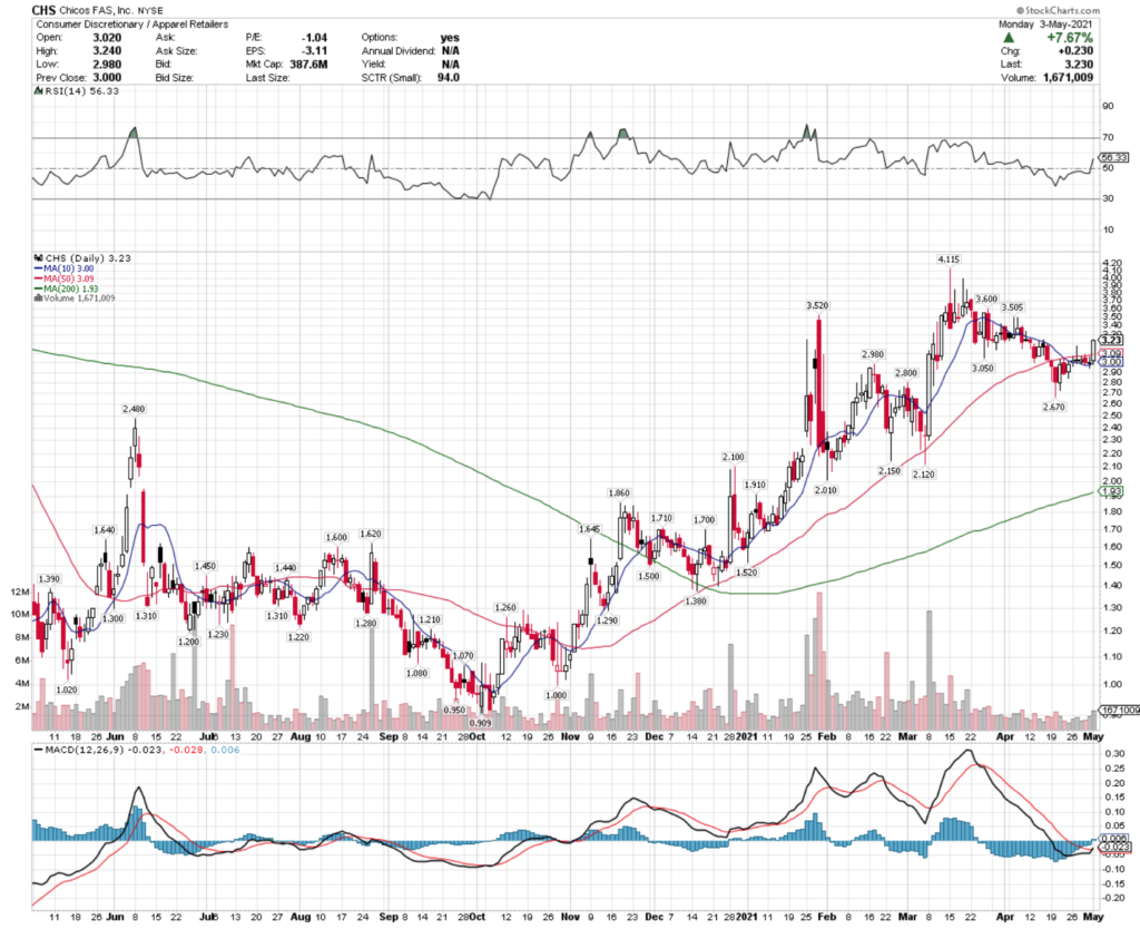 Chico's FAS, Inc. CHS Stock Technical Performance For The Last Year