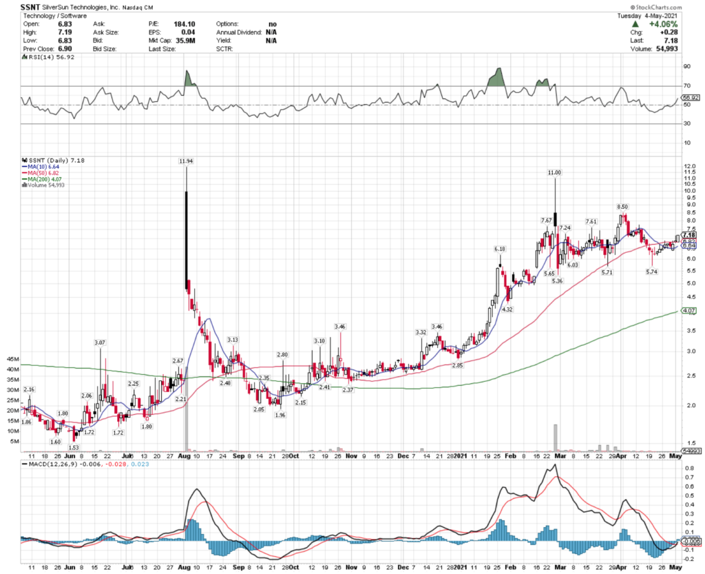 SilverSun Technologies Inc. SSNT Stock Technical Performance For The Last Year