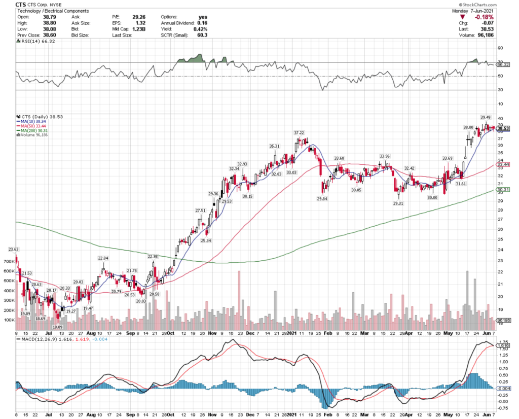 CTS Corporation CTS Stock Technical Performance For The Last Year