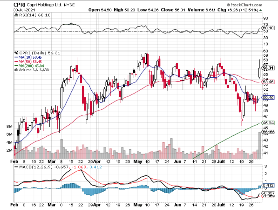Capri Holdings Ltd. CPRI Stock Technical Performance For The Last Year