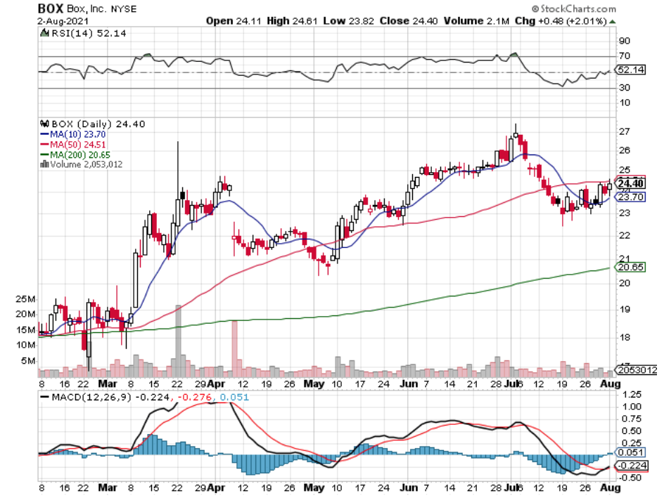 BOX Inc. BOX Stock Technical Performance For The Last Year