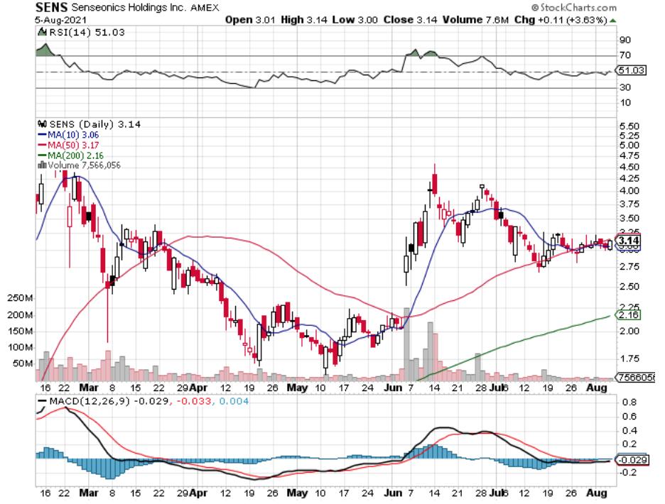 Senseonics Holdings Inc. SENS Stock Technical Performance For The Last Year