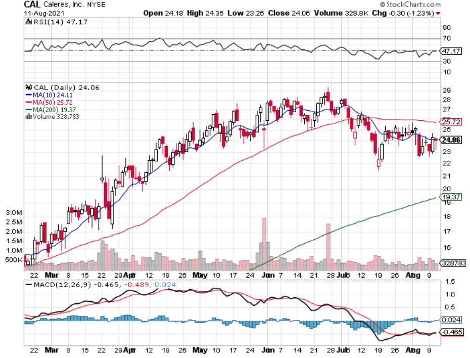 Caleres, Inc. CAL Stock Technical Performance Over The Last Year