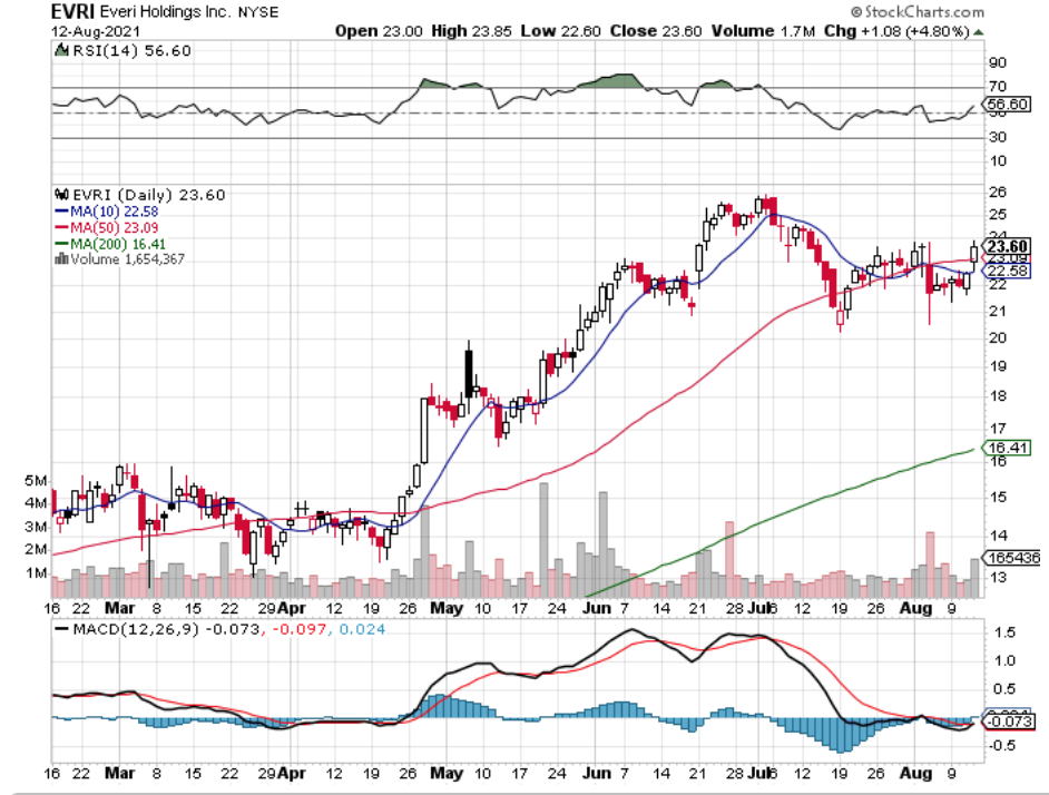 Everi Holdings, Inc. EVRI Stock Technical Performance For The Last Year