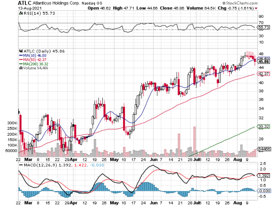 Atlanticus Holdings, Corp. ATLC Stock Technical Performance For The Last Year