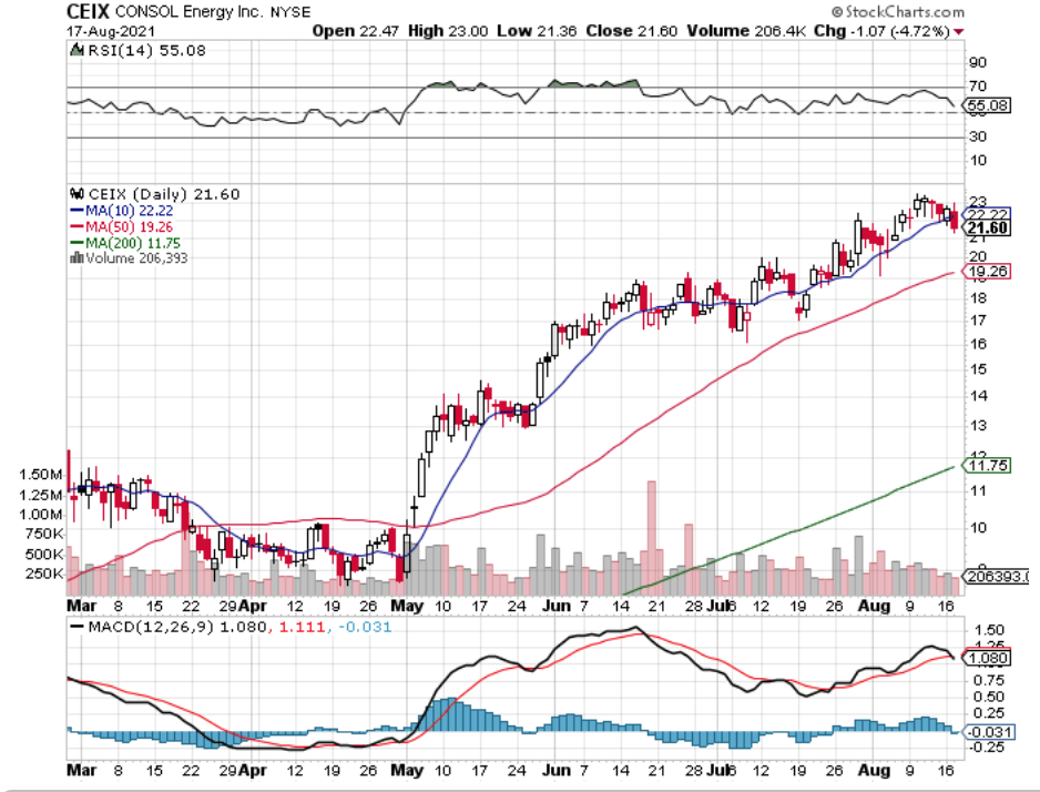 Consol Energy Inc CEIX Stock Technical Performance Over The Last Year