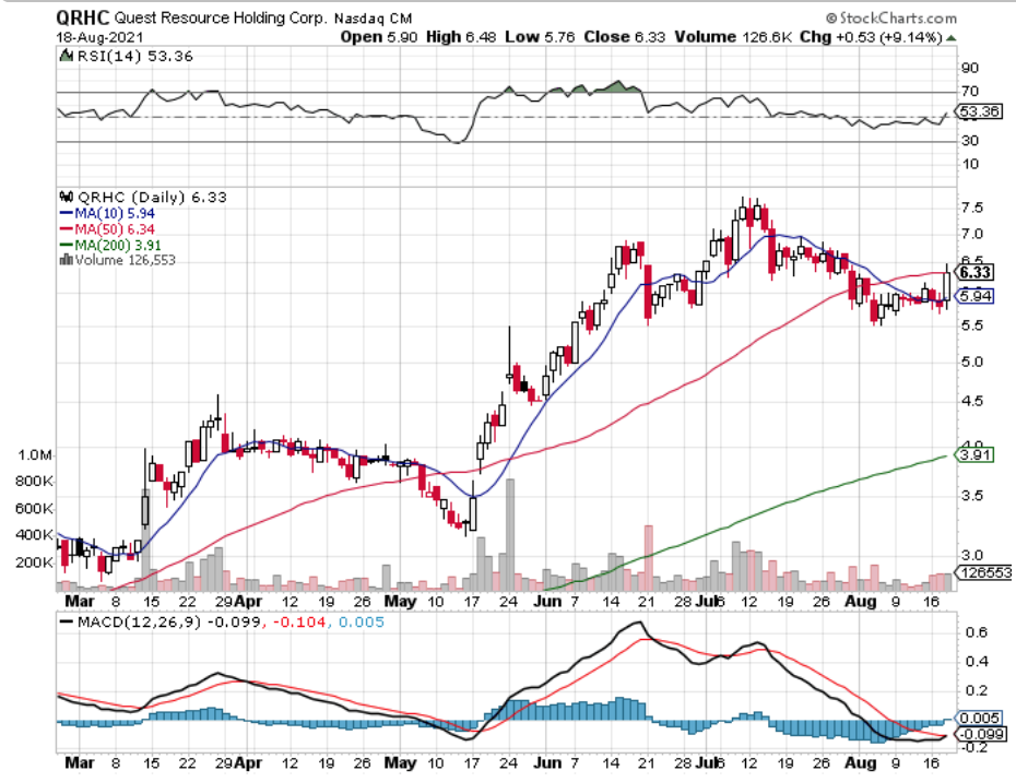 Quest Resource Holding Corp. QRHC Stock's Technical Performance Over The Last Year