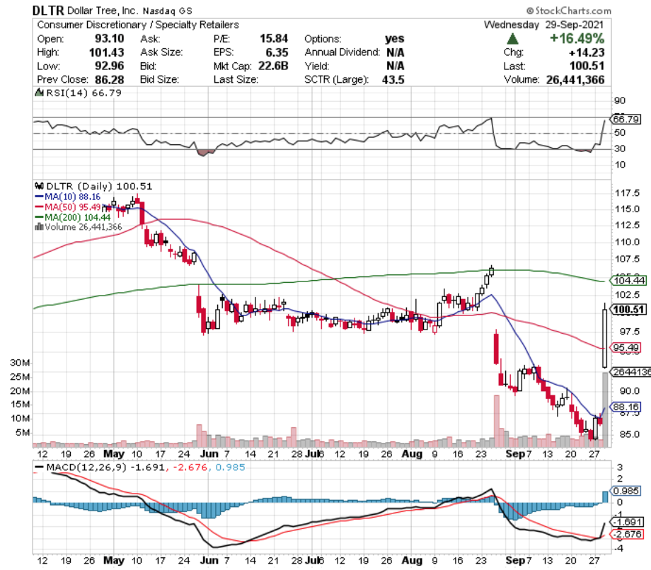 Dollar Tree Inc. DLTR Stock Technical Performance Over The Last YEar