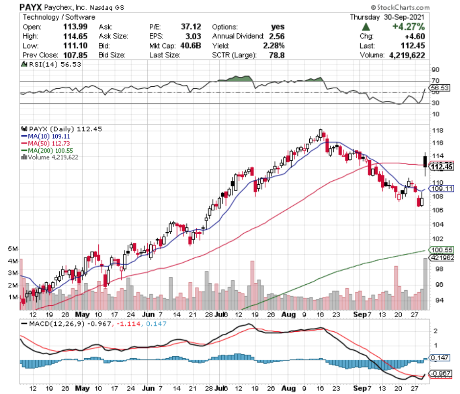 Paychex Inc PAYX Stock Technical Performance For The Last Year