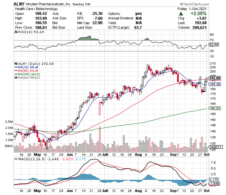 Alnylam Pharmaceuticals Inc ALNY Stock Technical Performance For The Last Year