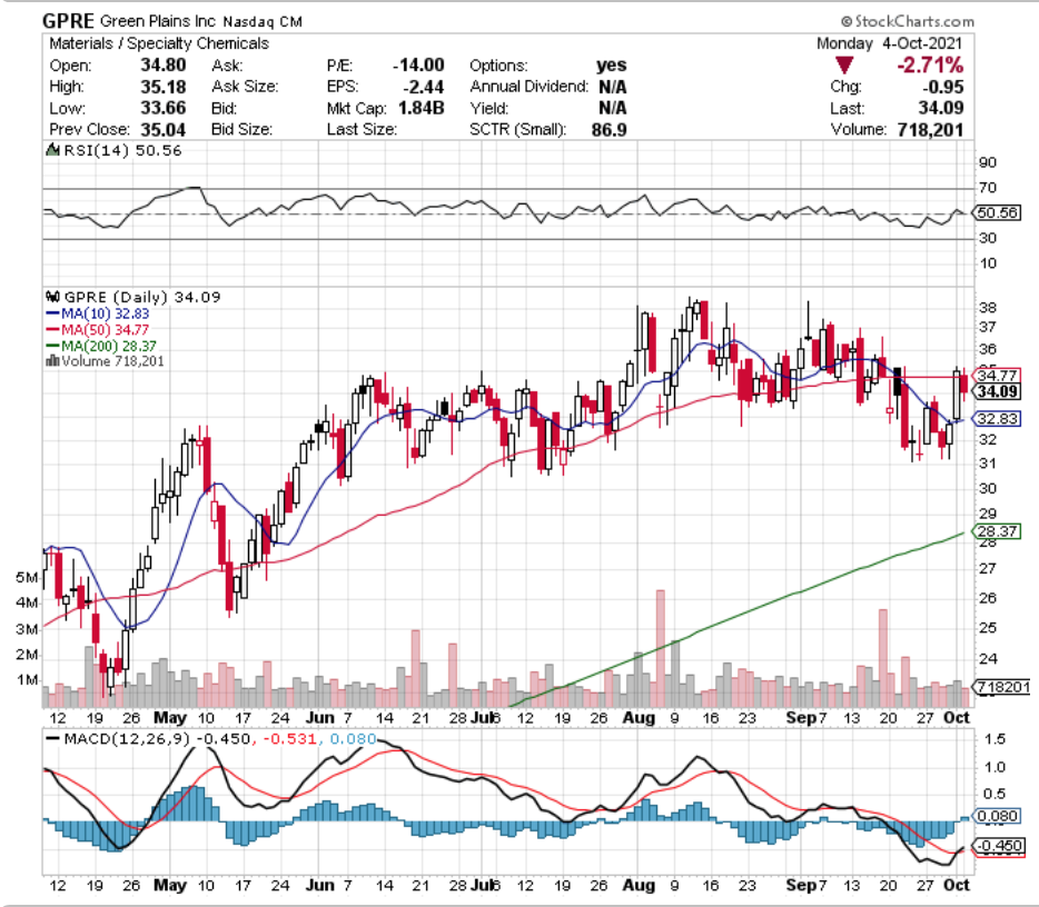 Green Plains Inc. GPRE Stock Technical Performance For The Last Year