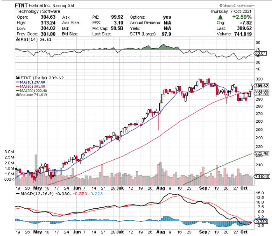 Fortinet Inc. FTNT Stock Technical Performance For The Last Year