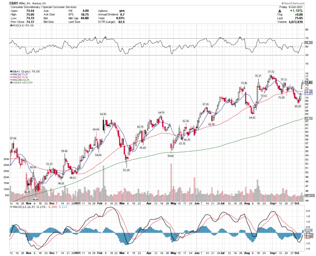 eBay Inc. EBAY Stock's Technical Performance Broken Down Over The Past Year