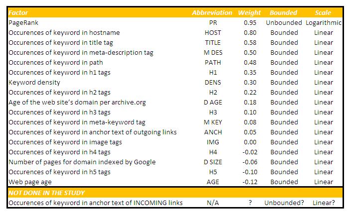 Google Ranking Factors *click to enlarge*