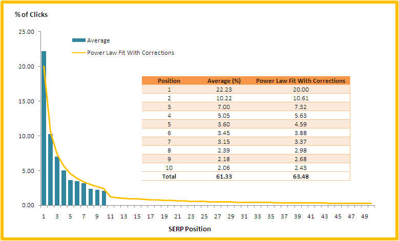Figure 3 - CTR vs. SERP Positions With a Power Curve Fit *click to enlarge*