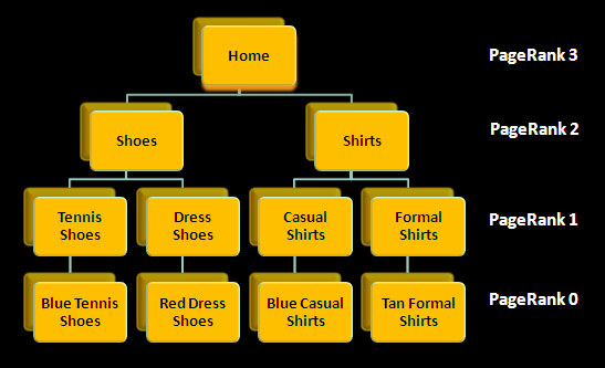 Figure 2 - Typical PageRank Decay in a Website Hierarchy