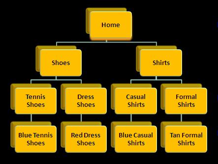 """Figure 1 - a """"Siloed"""" Website Architecture"""