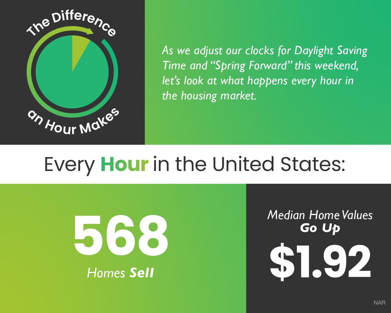 The Difference an Hour Makes [INFOGRAPHIC] | Simplifying The Market