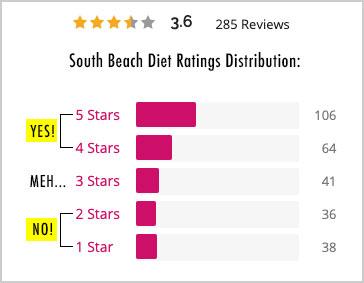 south beach diet user ratings