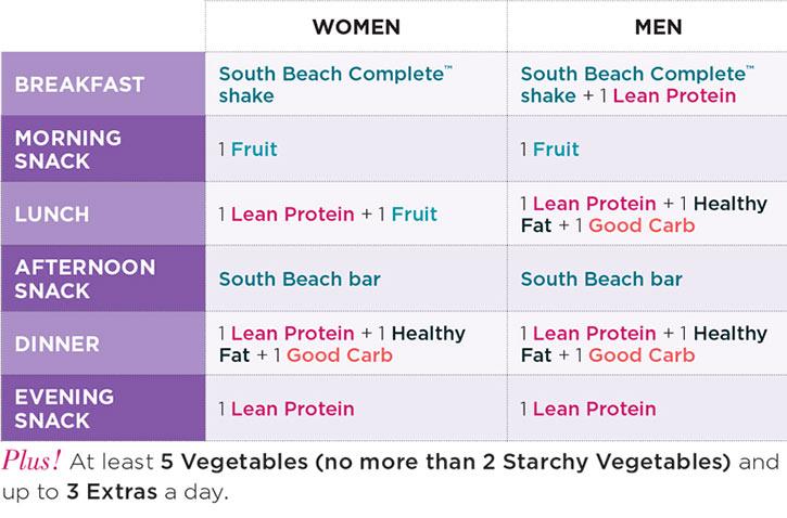 south beach diet sample menu