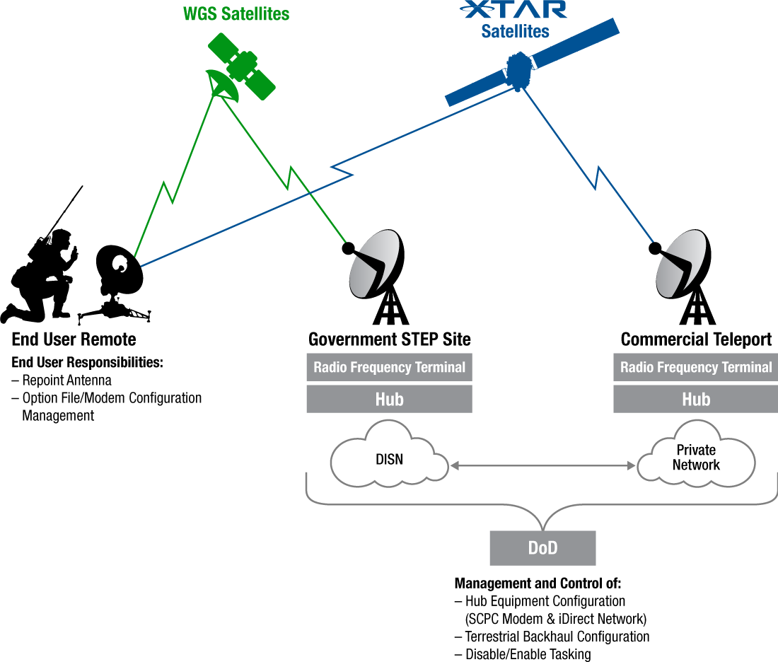 MILSATCOM Interoperability