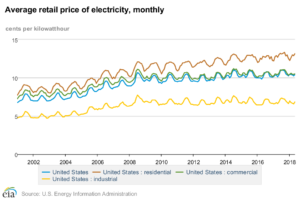 EIA retail electricity pricing data chart