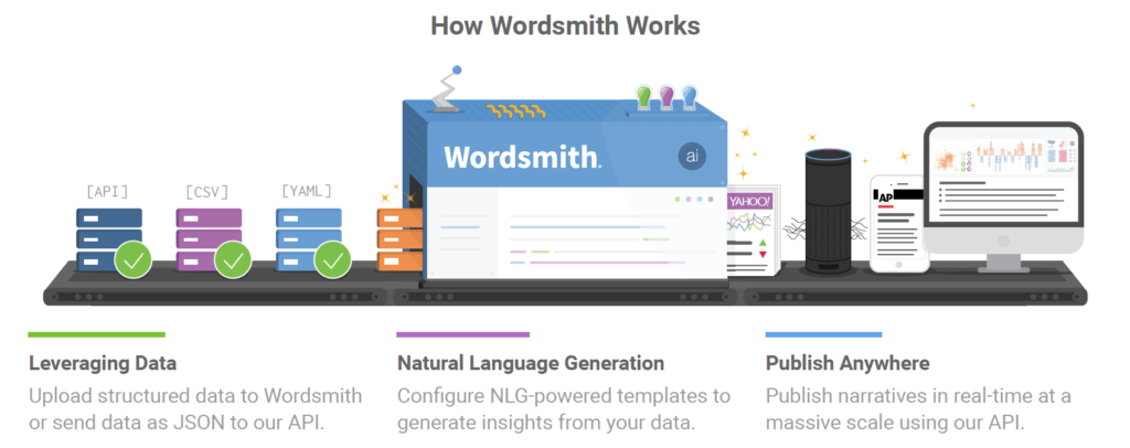 NLGAfrica-How Wordsmith NLG works