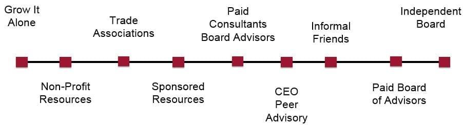 boardAdvisor1